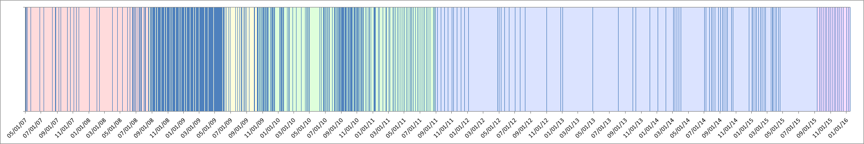 graph of site's posting frequency